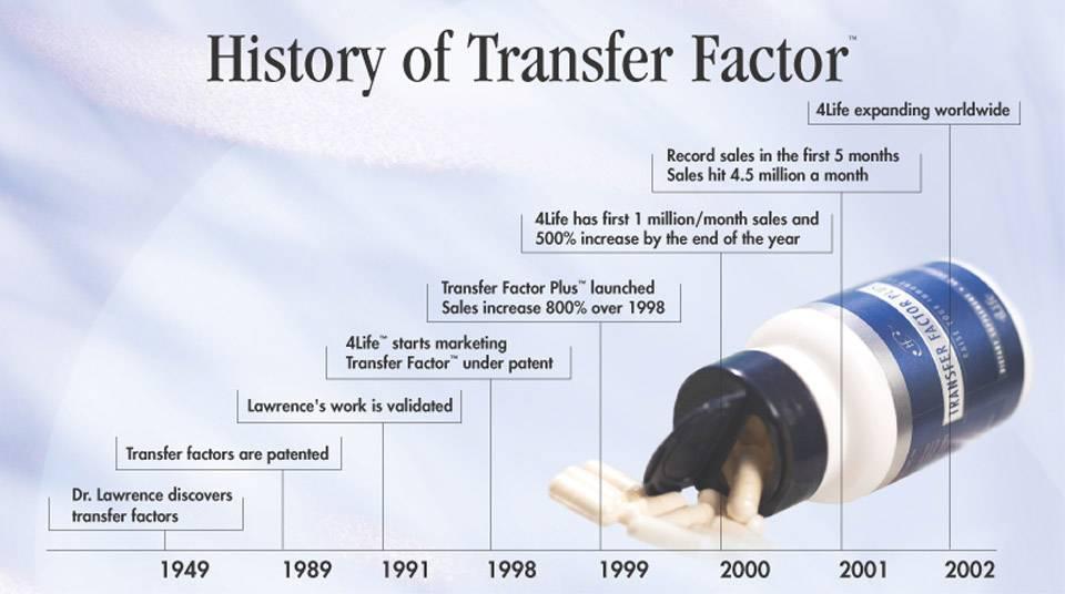 История трансфер-фактора
